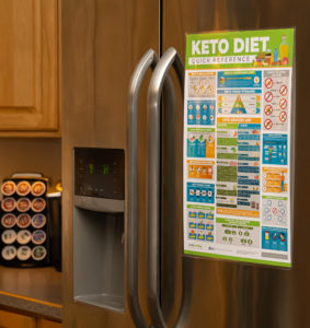 Keto Diet Quick Reference- Fridge Size
